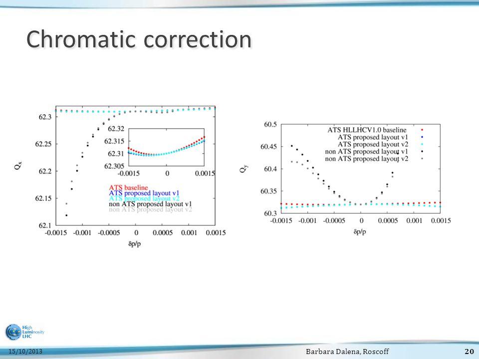 15/10/2013 Barbara Dalena, Roscoff20 Chromatic correction