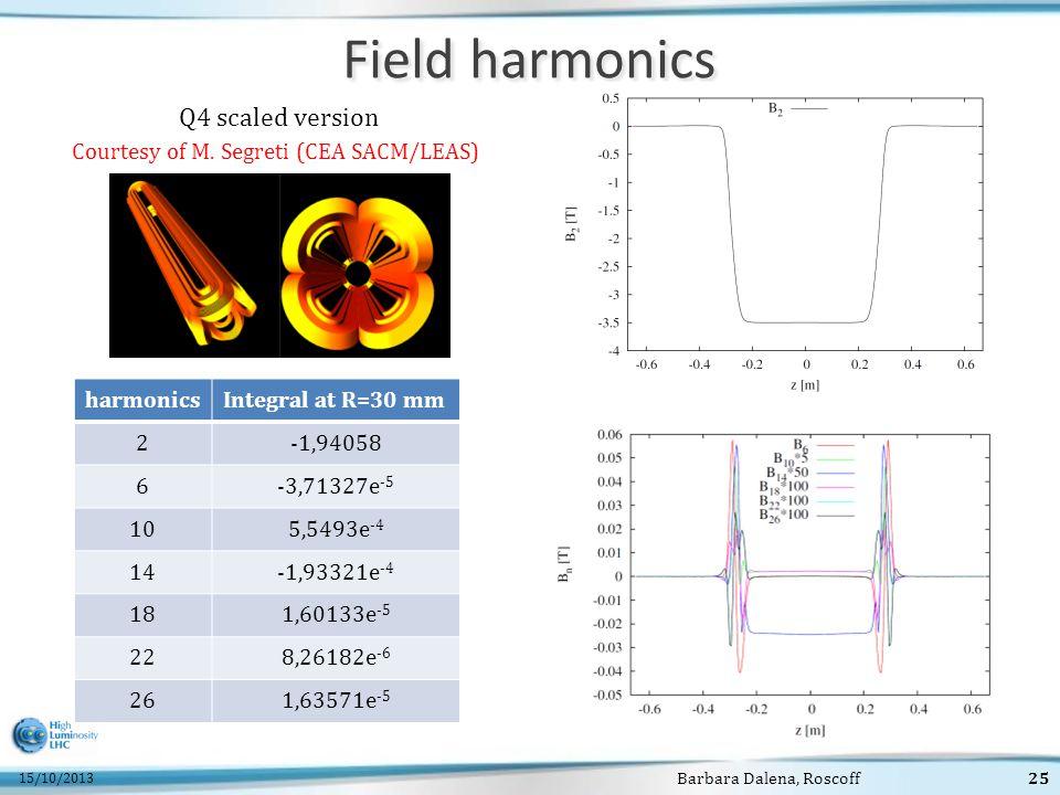 15/10/2013 Barbara Dalena, Roscoff25 Field harmonics harmonicsIntegral at R=30 mm 2-1,94058 6-3,71327e -5 105,5493e -4 14-1,93321e -4 181,60133e -5 22