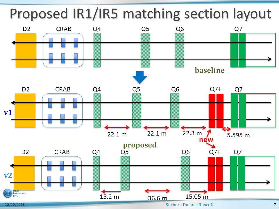 Barbara Dalena, Roscoff7 Proposed IR1/IR5 matching section layout 15/10/2013 D2CRABQ4Q5Q6Q7 D2CRABQ4Q5Q6Q7 new Q7+ 22.1 m baseline proposed D2CRABQ4Q5Q6Q7 Q7+ 15.05 m 5.595 m 15.2 m 36.6 m 22.3 m v1 v2