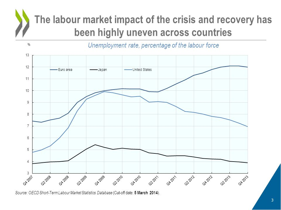 4 Labour market conditions vary dramatically within the Euro area Unemployment rate, percentage of the labour force Source: OECD Short-Term Labour Market Statistics Database (Cut-off date: 5 March 2014 ).