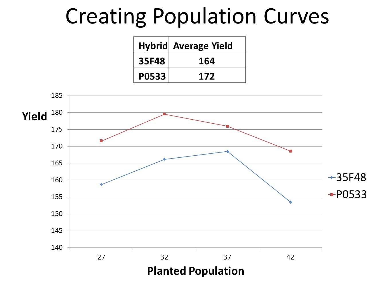 Creating Population Curves Hybrid Average Yield 35F48164 P0533172