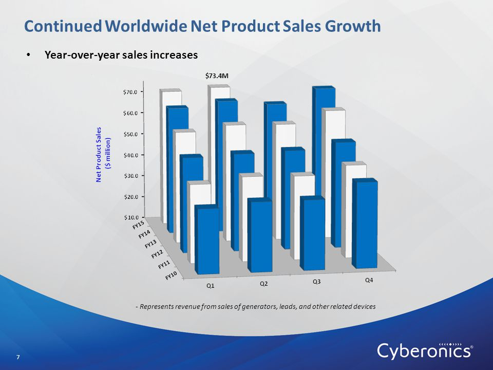 Continued Worldwide Net Product Sales Growth 7 - Represents revenue from sales of generators, leads, and other related devices $73.4M Year-over-year sales increases