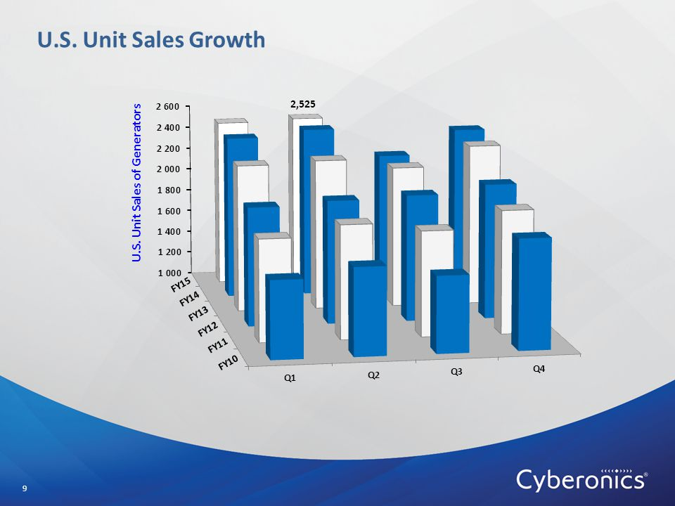U.S. Unit Sales Growth 9 2,525