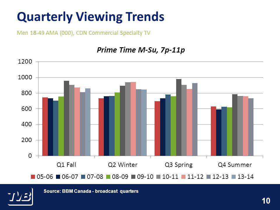 10 Quarterly Viewing Trends Men 18-49 AMA (000), CDN Commercial Specialty TV Source: BBM Canada - broadcast quarters
