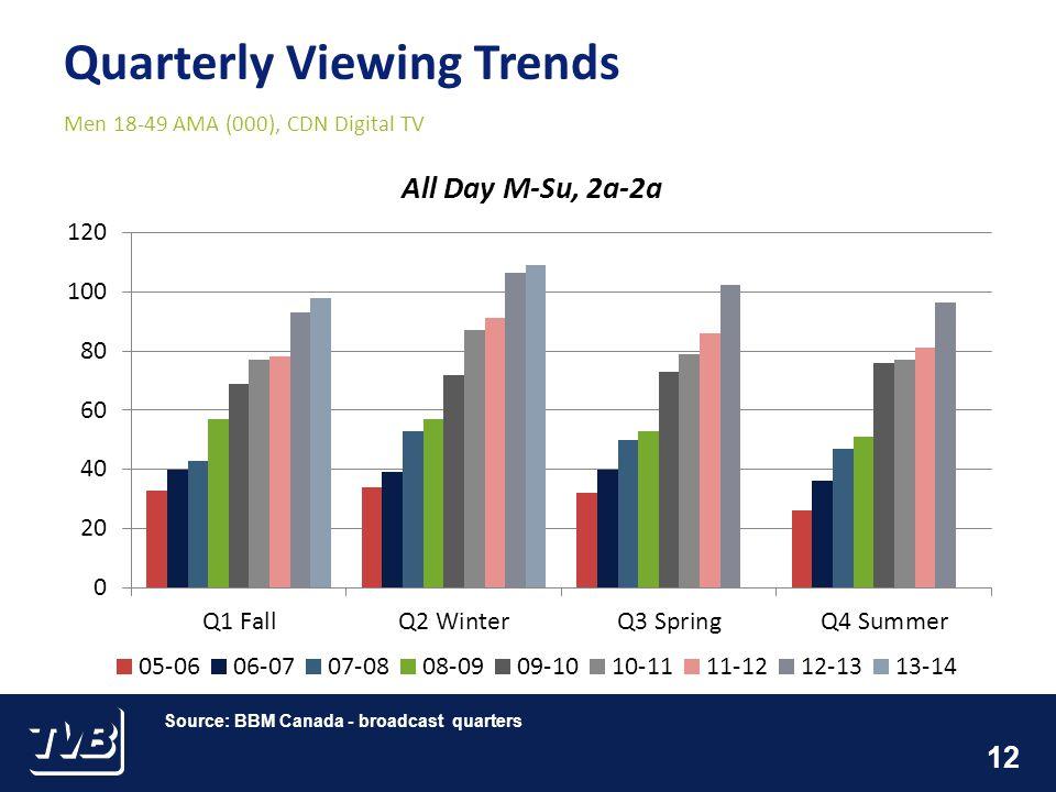 12 Quarterly Viewing Trends Men 18-49 AMA (000), CDN Digital TV Source: BBM Canada - broadcast quarters