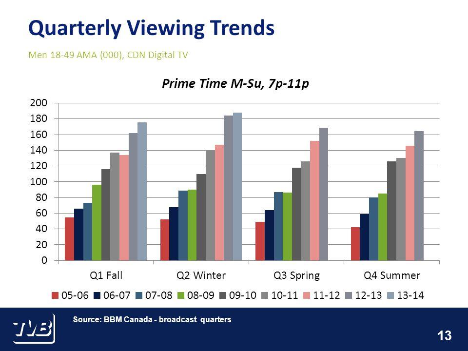 13 Quarterly Viewing Trends Men 18-49 AMA (000), CDN Digital TV Source: BBM Canada - broadcast quarters