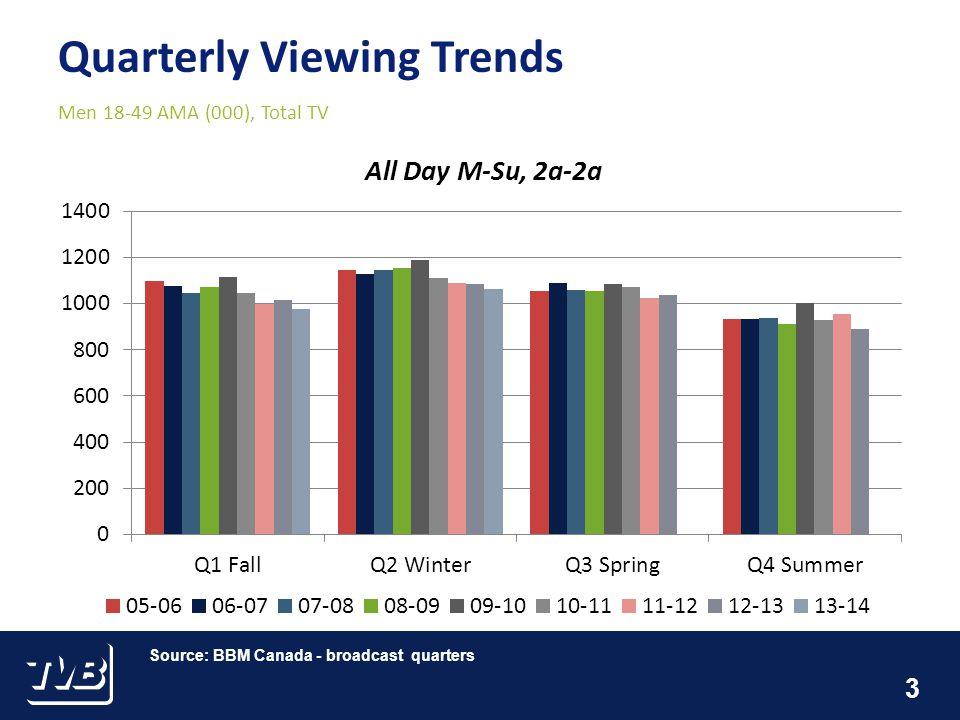 3 Men 18-49 AMA (000), Total TV Source: BBM Canada - broadcast quarters