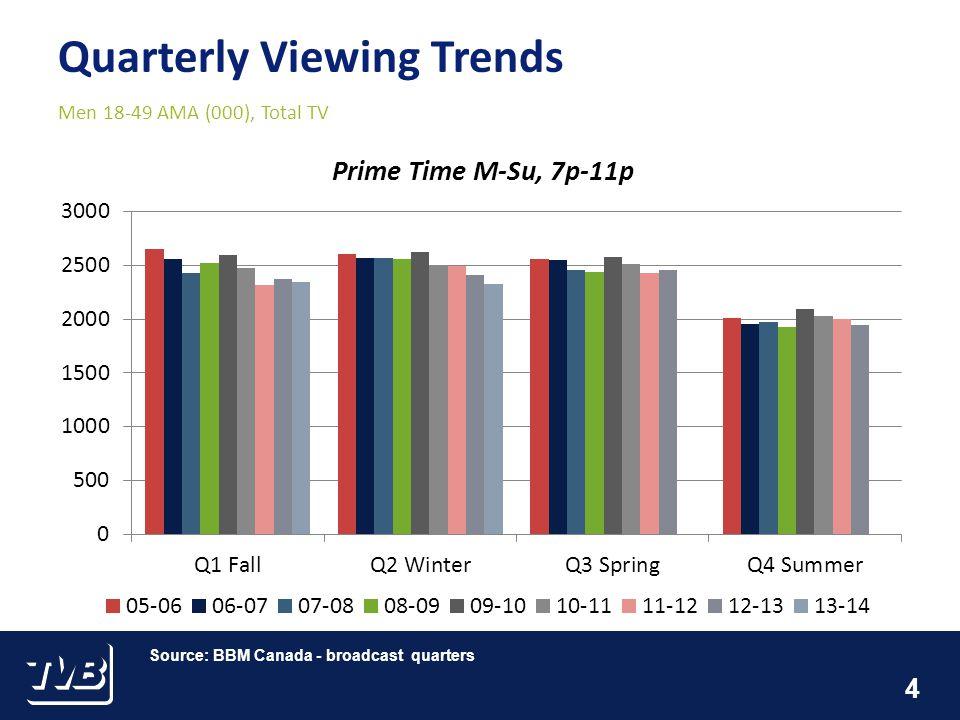 4 Quarterly Viewing Trends Men 18-49 AMA (000), Total TV Source: BBM Canada - broadcast quarters