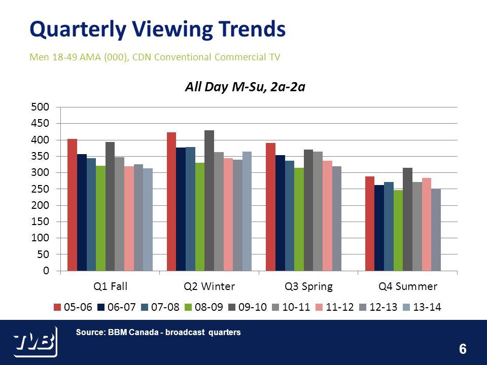 6 Men 18-49 AMA (000), CDN Conventional Commercial TV Source: BBM Canada - broadcast quarters