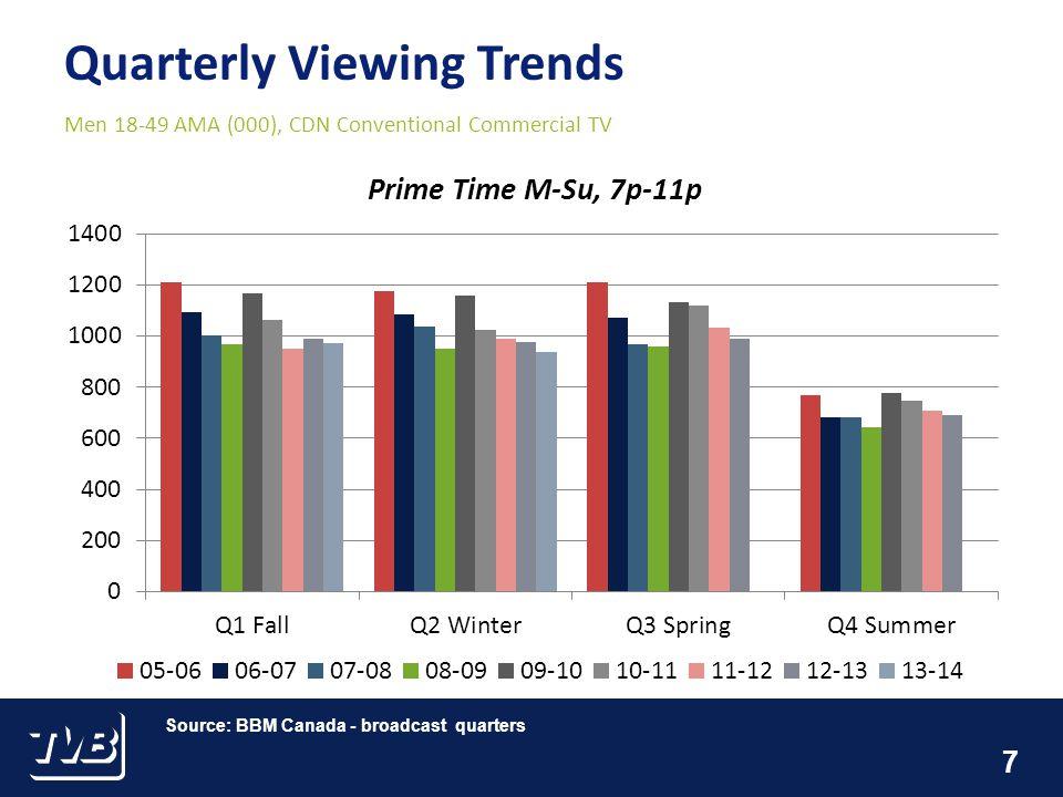 7 Quarterly Viewing Trends Men 18-49 AMA (000), CDN Conventional Commercial TV Source: BBM Canada - broadcast quarters