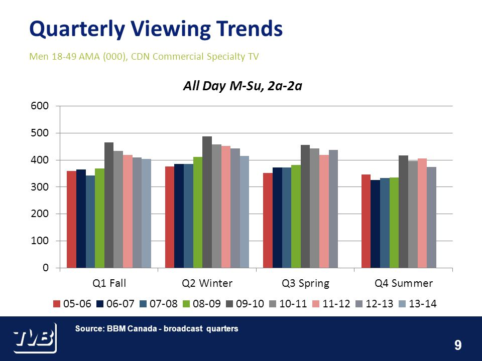 10 Quarterly Viewing Trends Men 18-49 AMA (000), CDN Commercial Specialty TV Source: BBM Canada - broadcast quarters
