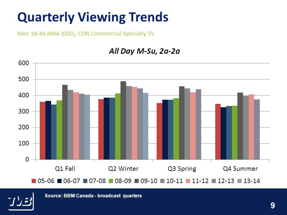 9 Men 18-49 AMA (000), CDN Commercial Specialty TV Source: BBM Canada - broadcast quarters