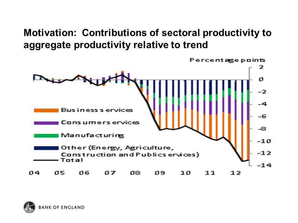 Motivation: Contributions of sectoral productivity to aggregate productivity relative to trend