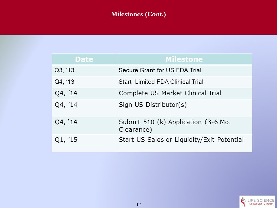 11 Milestones DateMilestone Q4, '12Finalize Distribution Partners Q4, '12Complete Product Upgrades Q4, '12Finalize Technical File Q4, '12Submit CE Mark Application Q4, '12Secure Hungary & UK Clinical Locations Q1, '13Begin Clinical Limited Use Q2, '13Document Clinical Results Q2, '13Begin Manufacturing Q2, '13Complete CE Application Q2, '13Begin EU/Russia Sales