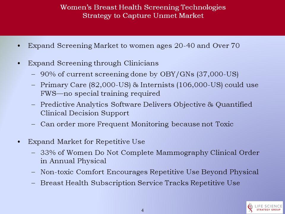 3 Women's Breast Health Screening Technologies Unmet Market US, EU, Russia Total Addressable Annual Market: $12.8B Total Available Market: $11B Total