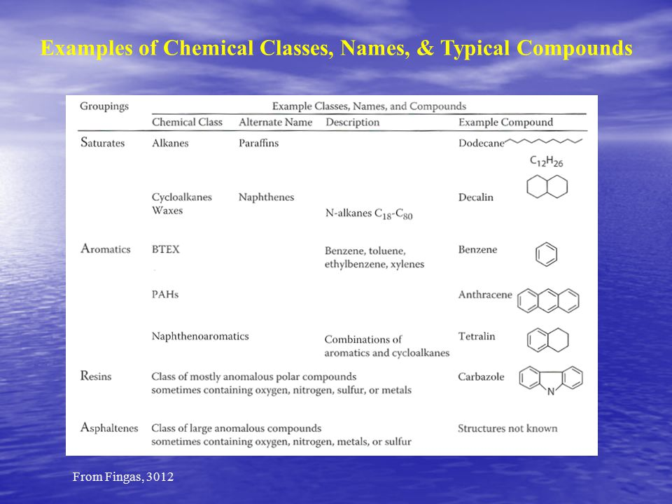 From Fingas, 3012 Examples of Chemical Classes, Names, & Typical Compounds