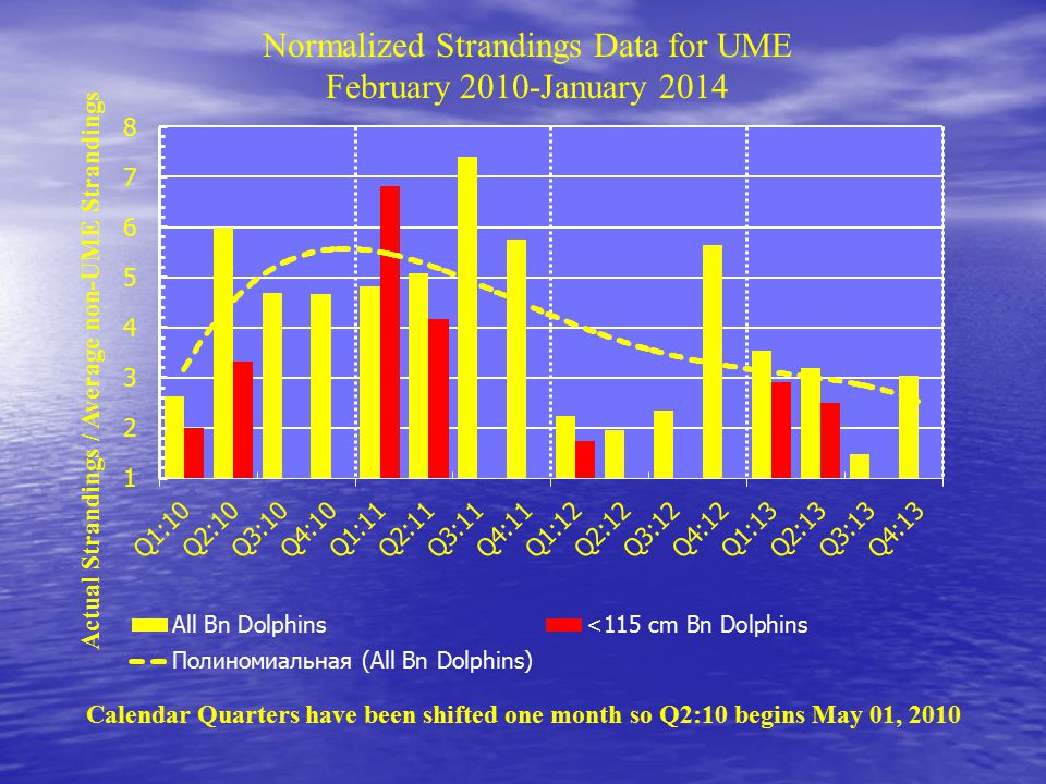 Calendar Quarters have been shifted one month so Q2:10 begins May 01, 2010 Normalized Strandings Data for UME February 2010-January 2014 Actual Strandings / Average non-UME Strandings