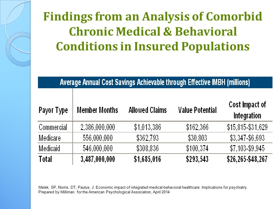 Findings from an Analysis of Comorbid Chronic Medical & Behavioral Conditions in Insured Populations Melek, SP, Norris, DT, Paulus, J.