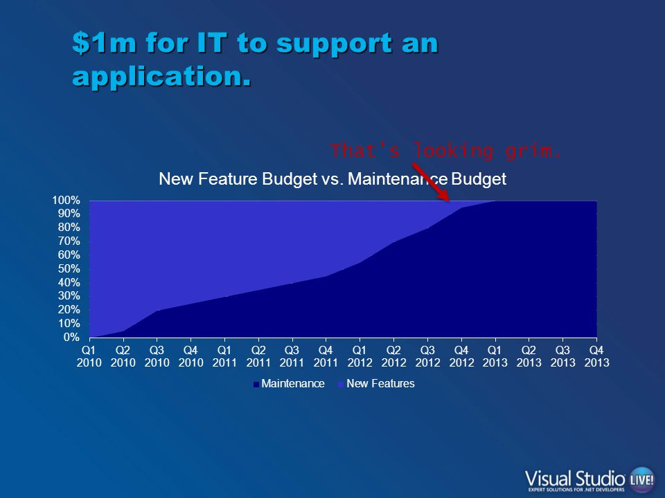 $1m for IT to support an application. That's looking grim.