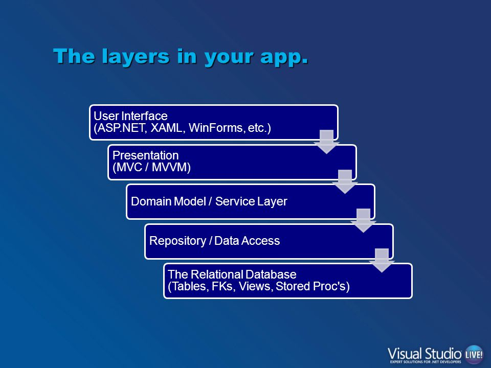User Interface (ASP.NET, XAML, WinForms, etc.) Presentation (MVC / MVVM) Domain Model / Service LayerRepository / Data Access The Relational Database (Tables, FKs, Views, Stored Proc s) The layers in your app.