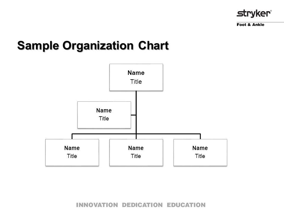 Sample Organization Chart Name Title Name Title Name Title Name Title Name Title