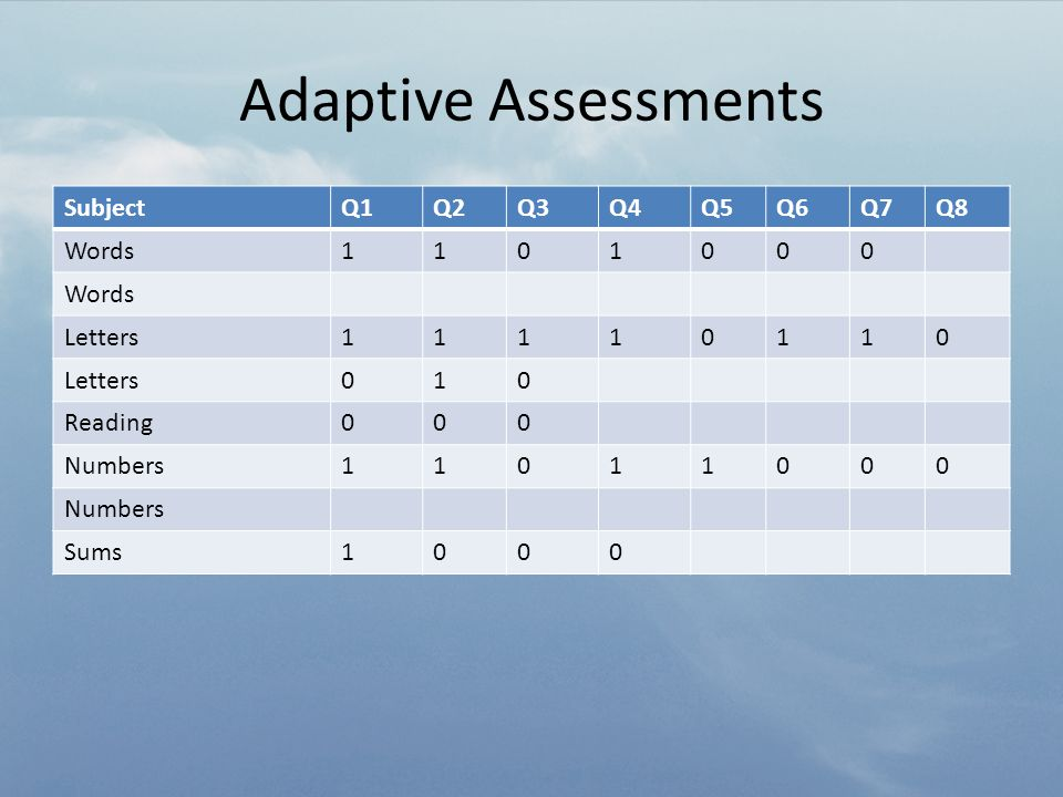 Adaptive Assessments SubjectQ1Q2Q3Q4Q5Q6Q7Q8 Words1101000 Letters11110110 010 Reading000 Numbers11011000 Sums1000