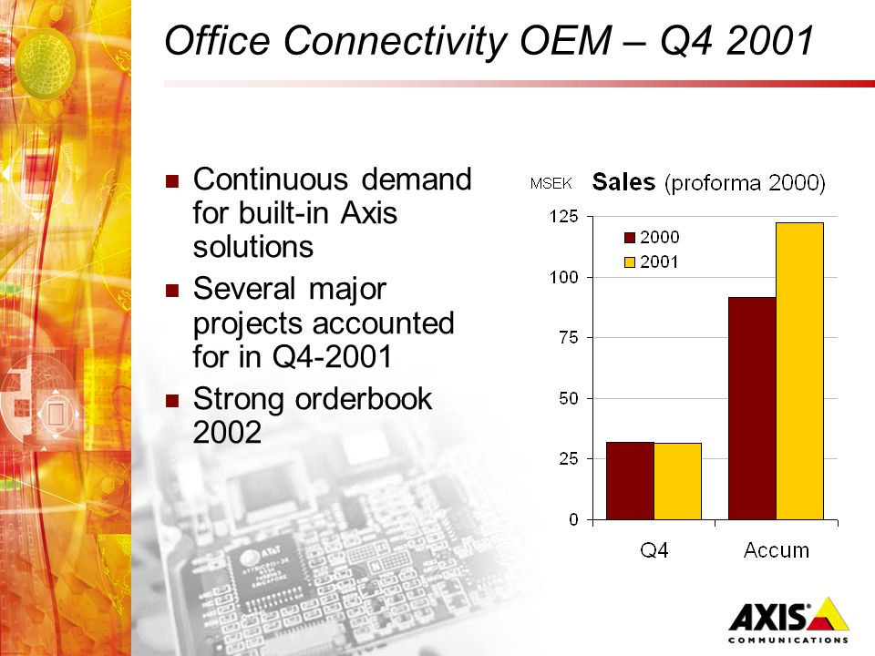 Office Connectivity OEM – Q4 2001 Continuous demand for built-in Axis solutions Several major projects accounted for in Q4-2001 Strong orderbook 2002