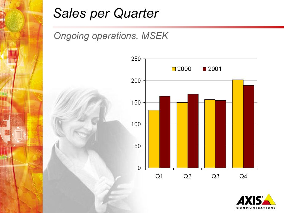 Ongoing operations, MSEK Sales per Quarter
