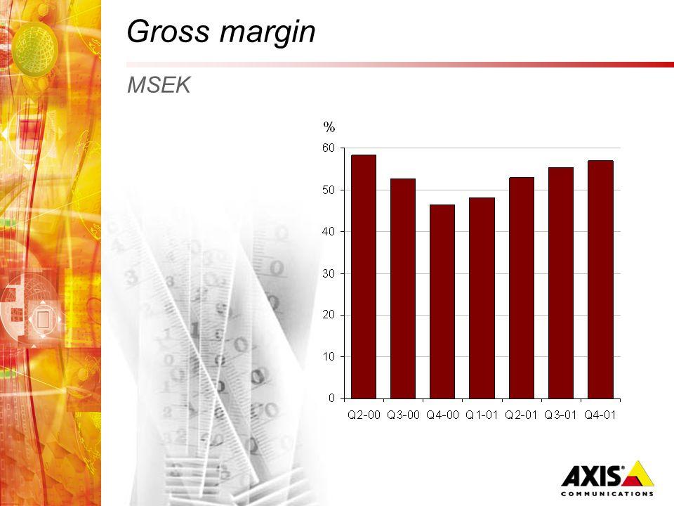 Gross margin MSEK