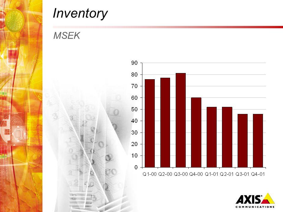 Inventory MSEK