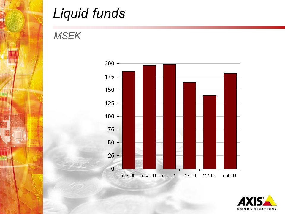 Liquid funds MSEK