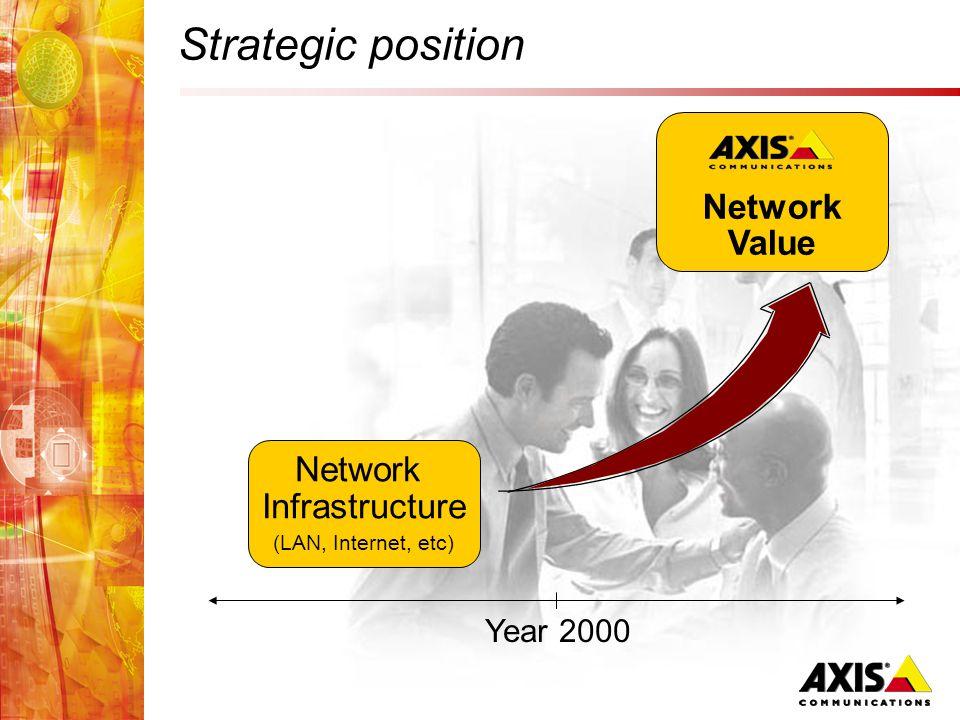 Strategic position Year 2000 Network Infrastructure (LAN, Internet, etc) Network Value