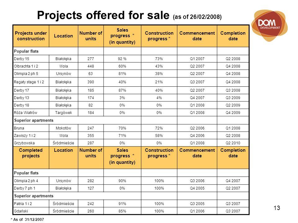 13 Projects offered for sale (as of 26/02/2008) Projects under construction Location Number of units Sales progress * (in quantity) Construction progress * Commencement date Completion date Popular flats Derby 15Białołęka27792 %73%Q1 2007Q2 2008 Olbrachta 1 i 2Wola44860%43%Q2 2007Q4 2008 Olimpia 2 ph 5Ursynów6381%38%Q2 2007Q4 2008 Regaty stage 1 i 2Białołęka39040%21%Q3 2007Q4 2008 Derby 17Białołęka18587%40%Q2 2007Q3 2008 Derby 13Białołęka1743%4%Q4 2007Q3 2009 Derby 18Białołęka820% Q1 2008Q2 2009 Róża WiatrówTargówek1840% Q1 2008Q4 2009 Superior apartments BrunaMokotów24770%72%Q2 2006Q1 2008 Zawiszy 1 i 2Wola35571%58%Q4 2006Q2 2008 GrzybowskaŚródmieście2870% Q1 2008Q2 2010 Completed projects LocationNumber of units Sales progress * (in quantity) Construction progress * Commencement date Completion date Popular flats Olimpia 2 ph 4Ursynów28290%100%Q3 2006Q4 2007 Derby 7 ph 1Białołęka1270%100%Q4 2005Q2 2007 Superior apartments Patria 1 i 2Śródmieście24291%100%Q3 2005Q3 2007 GdańskiŚródmieście26085%100%Q1 2006Q3 2007 * As of 31/12/2007