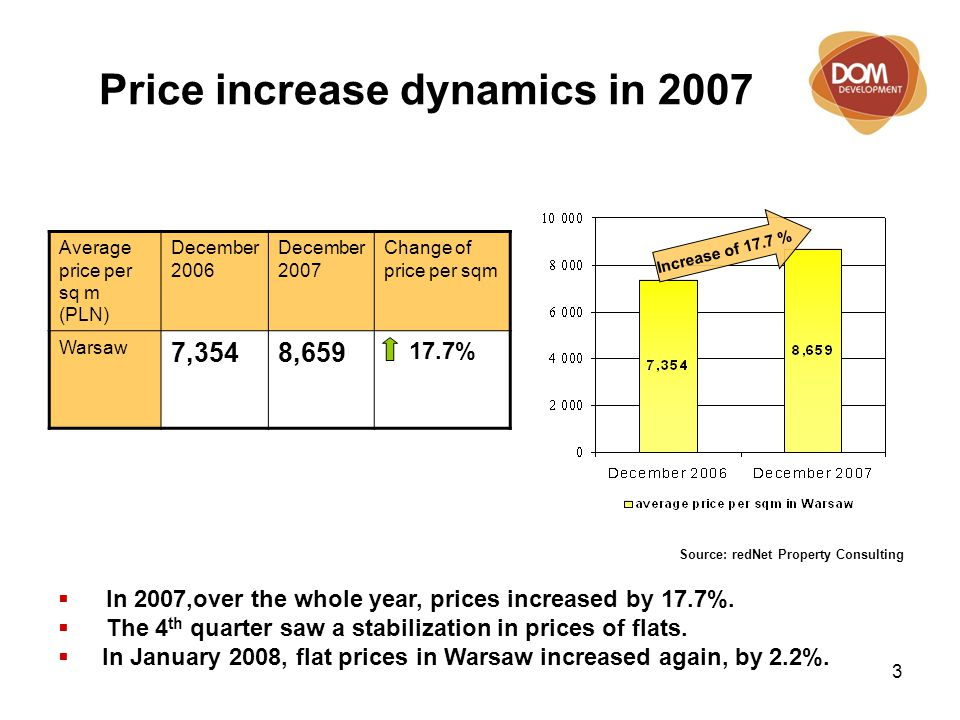 3 Price increase dynamics in 2007 Average price per sq m (PLN) December 2006 December 2007 Change of price per sqm Warsaw 7,3548,659 17.7% Source: redNet Property Consulting Increase of 17.7 %  In 2007,over the whole year, prices increased by 17.7%.