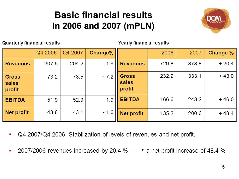 6 Quarterly financial results Q1 2006 – Q4 2007 (mPLN) Quarterly profits: Quarterly revenues:  Revenues and profits in the 4th quarter of 2007 were at a similar level to the 4th quarter of 2006.