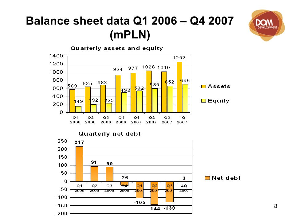 9 Assets' structure (mPLN) 3rd quarter 2007 4th quarter 2007 INVENTORY