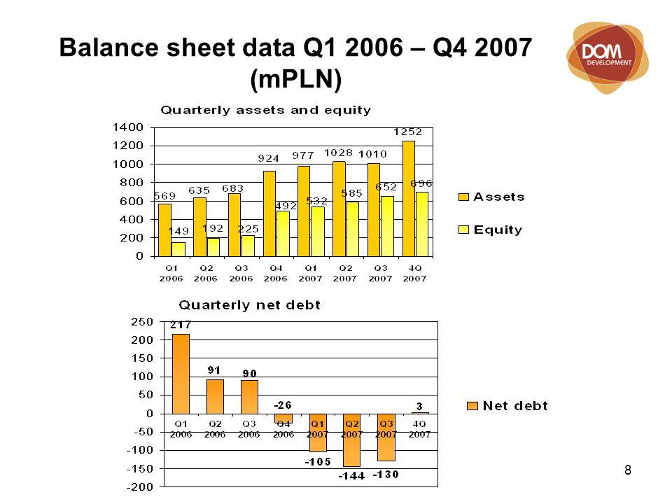 8 Balance sheet data Q1 2006 – Q4 2007 (mPLN)