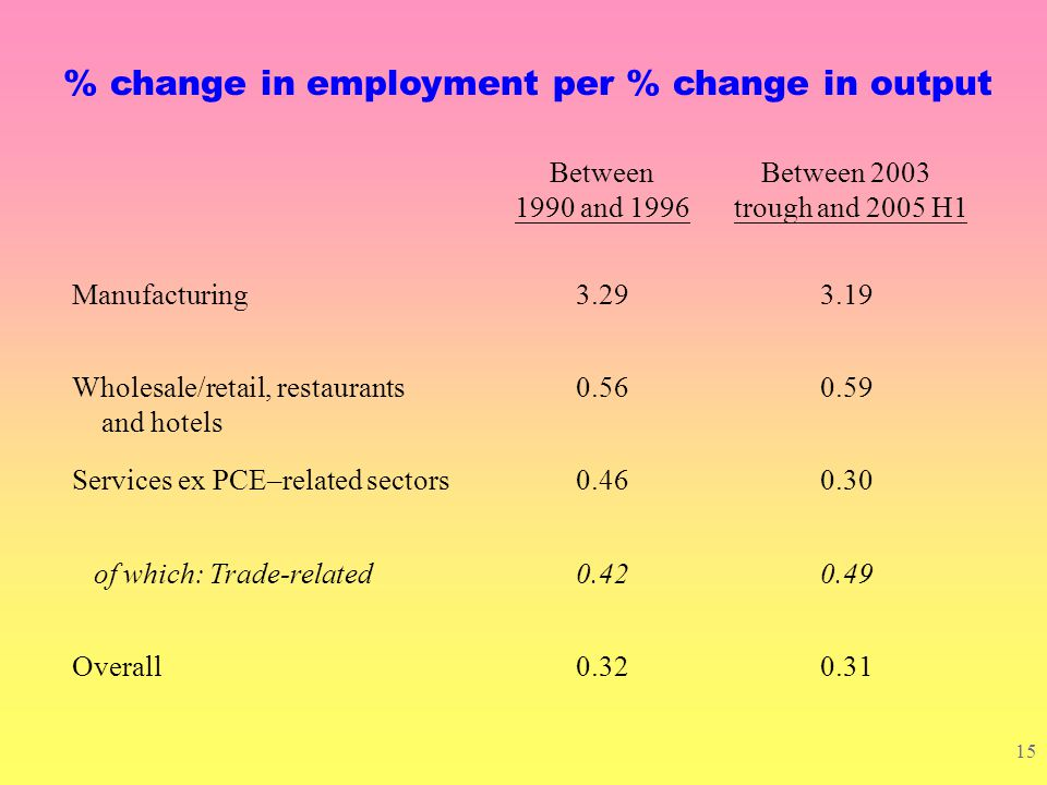 14 Average change in employment (% per annum) Between 1990 and 1996 Between 1997 and 2003 trough Between 2003 trough and 2005 H1 Manufacturing-7.1-7.7-9.1 Construction3.0-2.10.1 Wholesale/retail, restaurants and hotels3.6-1.63.8 Services ex wholesale/retail, restaurants and hotels 5.42.64.1 of which: Trade-related4.91.46.7 Total employment1.70.12.6 c.f.