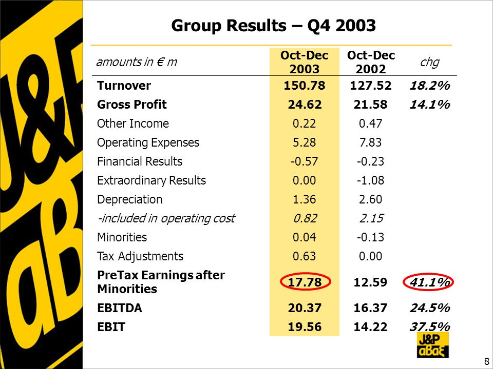 Group Results – Q4 2003 8 amounts in € m Oct-Dec 2003 Oct-Dec 2002 chg Turnover150.78127.5218.2% Gross Profit24.6221.5814.1% Other Income0.220.47 Operating Expenses5.287.83 Financial Results-0.57-0.23 Extraordinary Results0.00-1.08 Depreciation1.362.60 -included in operating cost0.822.15 Minorities0.04-0.13 Tax Adjustments0.630.00 PreTax Earnings after Minorities 17.7812.5941.1% EBITDA20.3716.3724.5% EBIT 19.5614.2237.5%