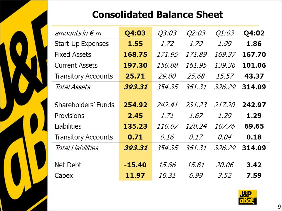 Consolidated Balance Sheet amounts in € mQ4:03Q3:03Q2:03Q1:03Q4:02 Start-Up Expenses1.551.721.791.991.86 Fixed Assets168.75171.95171.89169.37167.70 Current Assets197.30150.88161.95139.36101.06 Transitory Accounts25.7129.8025.6815.5743.37 Total Assets393.31354.35361.31326.29314.09 Shareholders' Funds254.92242.41231.23217.20242.97 Provisions2.451.711.671.29 Liabilities135.23110.07128.24107.7669.65 Transitory Accounts0.710.160.170.040.18 Total Liabilities393.31354.35361.31326.29314.09 Net Debt-15.4015.8615.8120.063.42 Capex11.9710.316.993.527.597.59 9