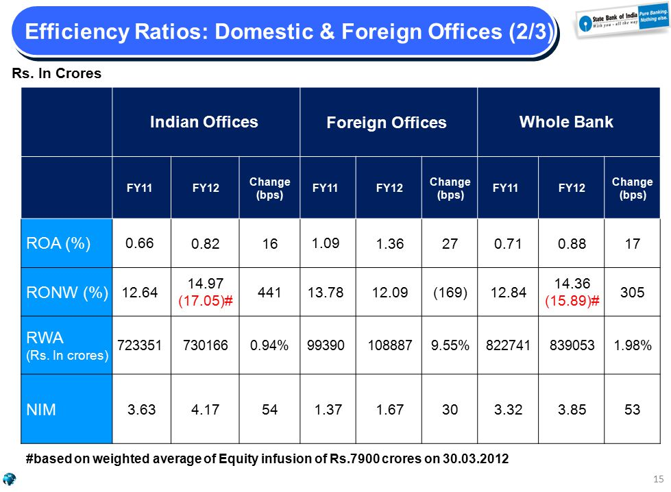 Efficiency Ratios: Domestic & Foreign Offices (2/3) Rs.