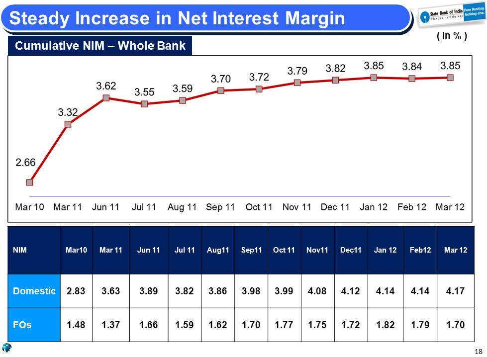 NIMMar10Mar 11Jun 11Jul 11Aug11Sep11Oct 11Nov11Dec11Jan 12Feb12Mar 12 Domestic2.833.633.893.823.863.983.994.084.124.14 4.17 FOs1.481.371.661.591.621.701.771.751.721.821.791.70 18 Steady Increase in Net Interest Margin ( in % ) Cumulative NIM – Whole Bank