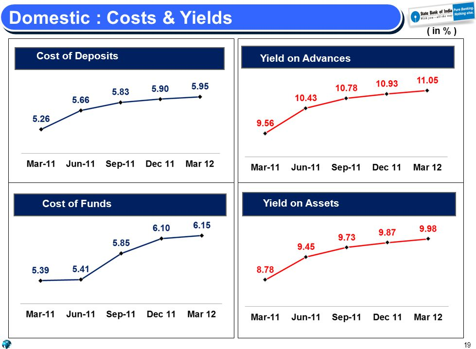 Yield on Advances /Yield on Assets Cost of Deposits 19 Domestic : Costs & Yields ( in % ) Yield on Advances Yield on Investments Cost of Funds Yield on Assets
