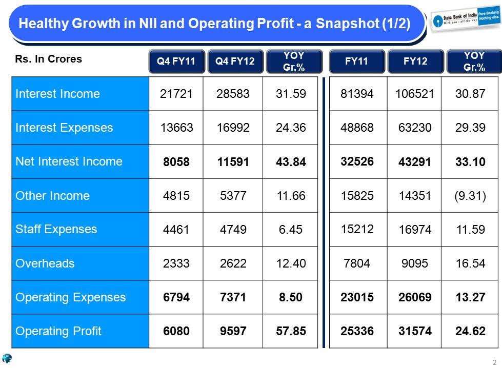 Healthy Growth in NII and Operating Profit - a Snapshot (1/2) Q4 FY11Q4 FY12 YOY Gr.% FY11FY12 YOY Gr.% Interest Income 217212858331.59 Interest Expenses 136631699224.36 Net Interest Income 80581159143.84 Other Income 4815537711.66 Staff Expenses 446147496.45 Overheads 2333262212.40 Operating Expenses 679473718.50 Operating Profit 6080959757.85 81394 10652130.87 48868 6323029.39 32526 4329133.10 15825 14351(9.31) 15212 1697411.59 7804 909516.54 23015 2606913.27 25336 3157424.62 Rs.