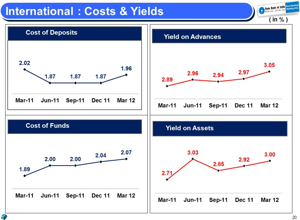 Yield on Advances /Yield on Assets Cost of Deposits 20 International : Costs & Yields ( in % ) Yield on Advances Yield on Investments Cost of Funds Yield on Assets Cost of Deposits Cost of Funds