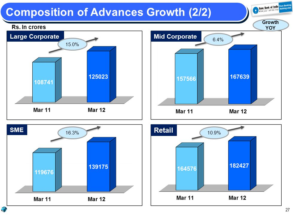 Large CorporateMid Corporate SME 27 Composition of Advances Growth (2/2) 15.0% 6.4% 16.3% Retail 10.9% Rs. In crores Growth YOY
