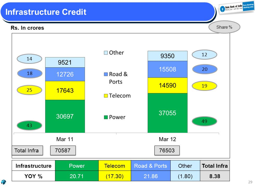 Rs. In crores 29 Infrastructure Credit InfrastructurePowerTelecomRoad & PortsOtherTotal Infra YOY %20.71(17.30)21.86(1.80)8.38 70587 Total Infra 76503