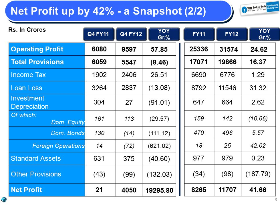 Net Profit up by 42% - a Snapshot (2/2) Q4 FY11Q4 FY12 YOY Gr.% FY11FY12 YOY Gr.% Operating Profit6080 959757.85 Total Provisions6059 5547(8.46) Income Tax1902 240626.51 Loan Loss3264 2837(13.08) Investment Depreciation 304 27(91.01) Of which: Dom.