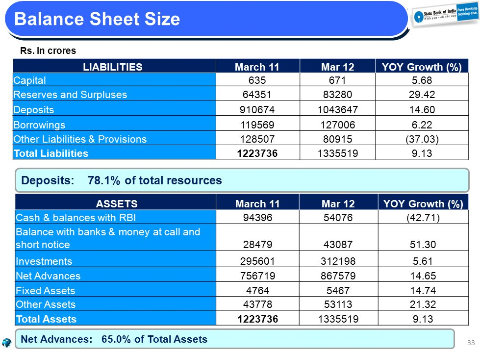 Rs. In crores Balance Sheet Size 33 LIABILITIES March 11Mar 12YOY Growth (%) Capital6356715.68 Reserves and Surpluses643518328029.42 Deposits910674104