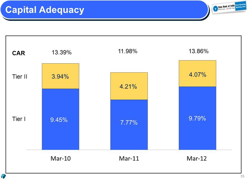 13.39% Capital Adequacy 35 CAR Tier II Tier I 13.86%11.98%